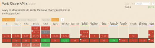 Seulement Chrome sur Android et Safari sur le tout dernier iOS